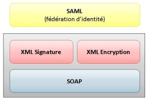 Norme SAML